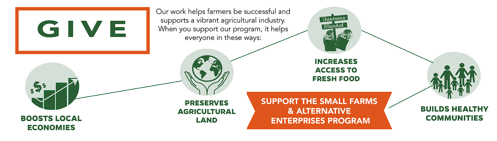 Give. Our work helps farmers be suiccessful and supports a vibrant agriculture industry. When you support our work, it helps everyone in these ways: 1-  Boost local economies 2- Preserves agricultural land 3- Increases access to fresh food 4- Builds healthy communities