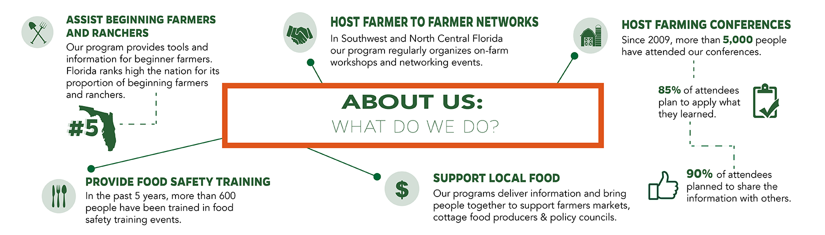 What do we do: 1- Assist beginning farmers and ranchers 2- Host farmer-to-farmer networks 3- Host farming conferences 4- Provide food safety training 5- Support local food
