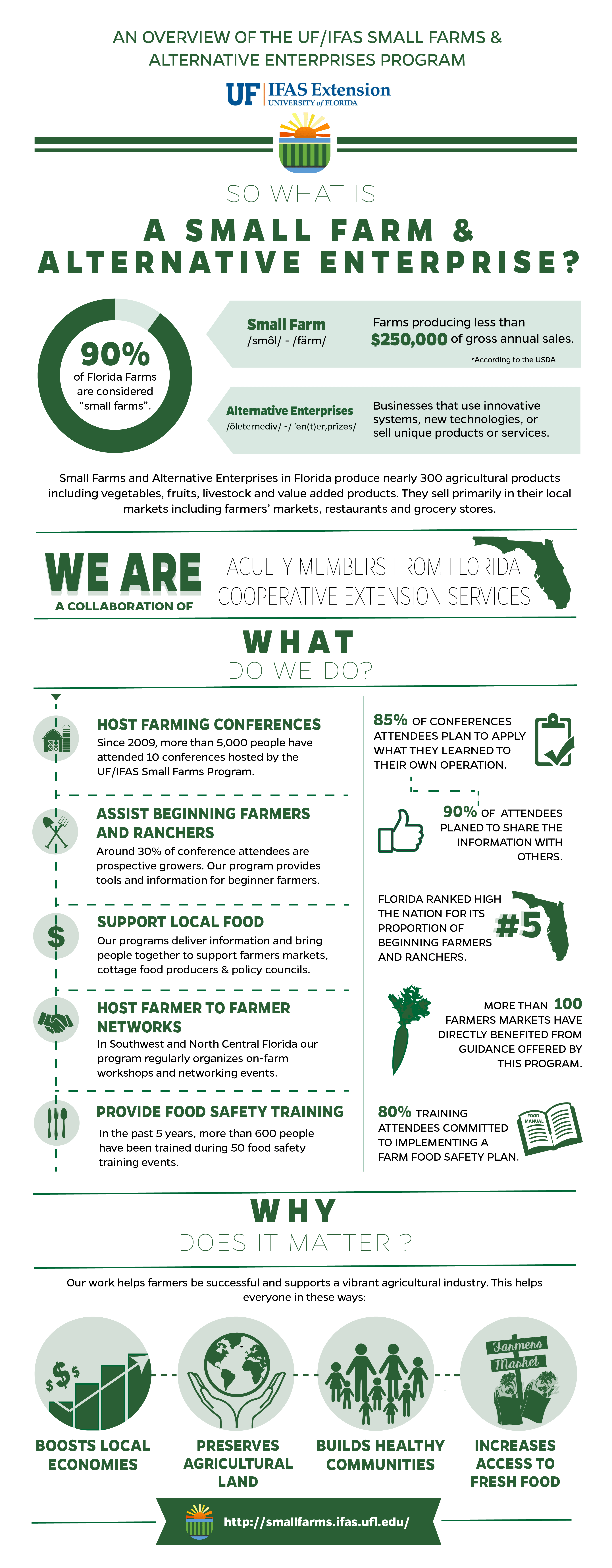 Infographic about Small Farms